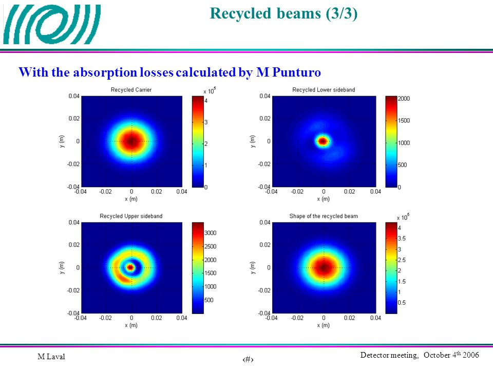 20 Detector meeting, October 4 th 2006 M Laval Recycled beams (3/3) With the absorption losses calculated by M Punturo