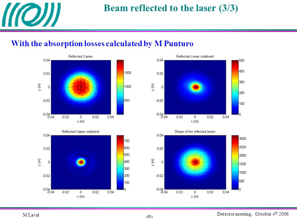 23 Detector meeting, October 4 th 2006 M Laval Beam reflected to the laser (3/3) With the absorption losses calculated by M Punturo