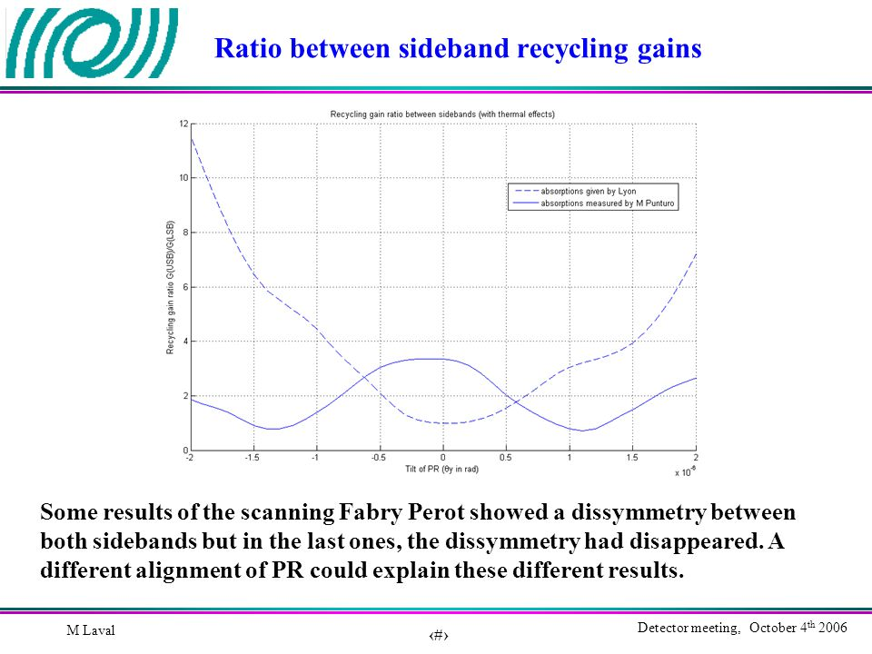 9 Detector meeting, October 4 th 2006 M Laval Ratio between sideband recycling gains Some results of the scanning Fabry Perot showed a dissymmetry between both sidebands but in the last ones, the dissymmetry had disappeared.
