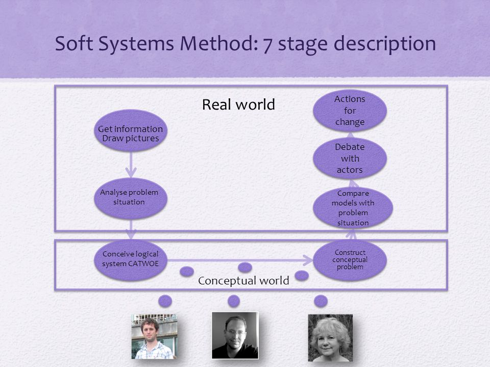 Soft Systems Method: 7 stage description Construct conceptual problem Compare models with problem situation Get information Draw pictures Analyse problem situation Conceive logical system CATWOE Debate with actors Actions for change Real world Conceptual world