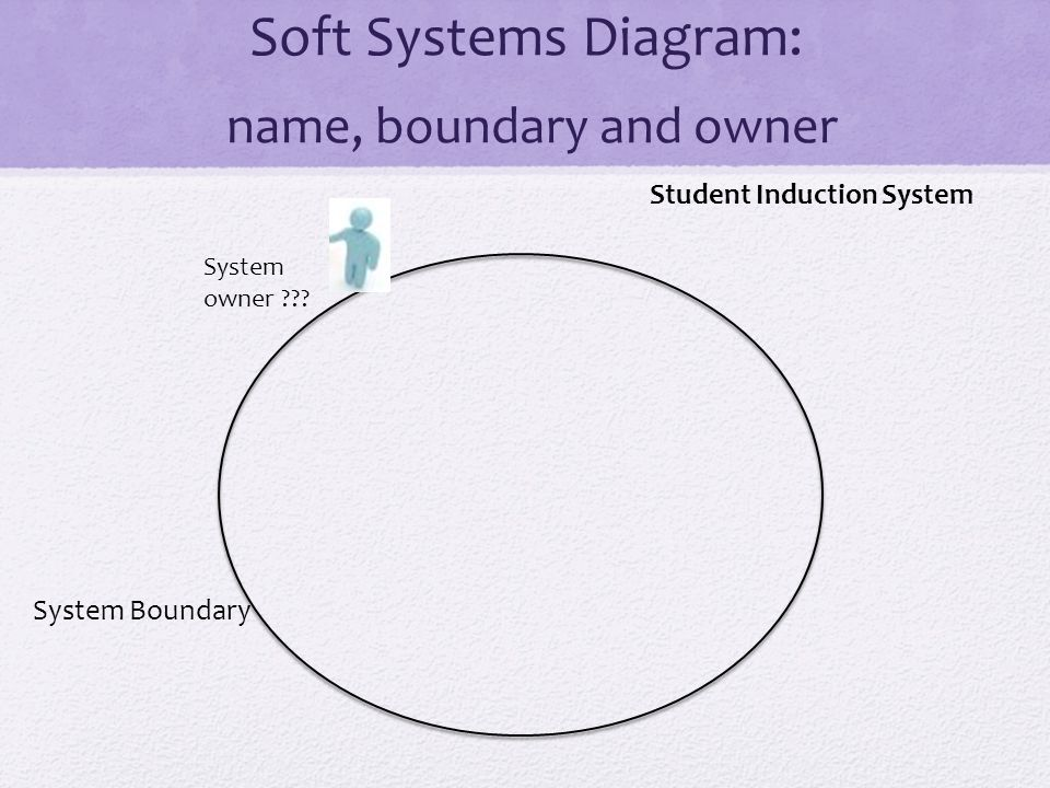 Soft Systems Diagram: name, boundary and owner Student Induction System System owner .