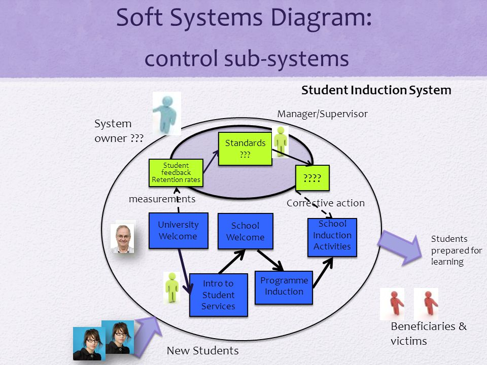 Student Induction System System owner .