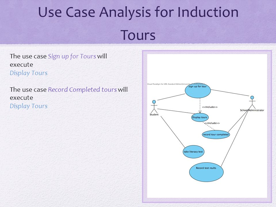 Use Case Analysis for Induction Tours The use case Sign up for Tours will execute Display Tours The use case Record Completed tours will execute Display Tours