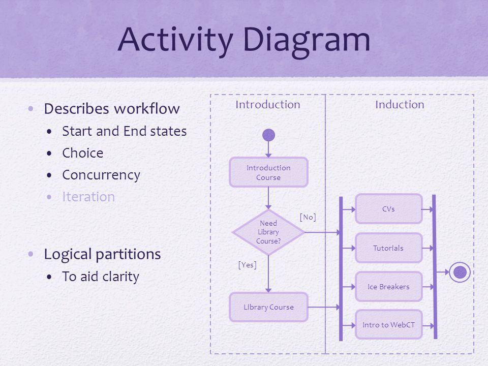 Activity Diagram Describes workflow Start and End states Choice Concurrency Iteration Logical partitions To aid clarity Introduction Course Need Library Course.
