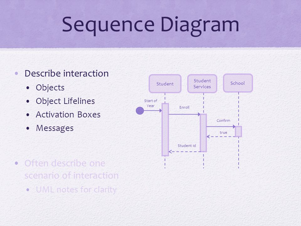 Sequence Diagram Describe interaction Objects Object Lifelines Activation Boxes Messages Often describe one scenario of interaction UML notes for clarity Student School Student Services Start of Year Enroll Confirm true Student id