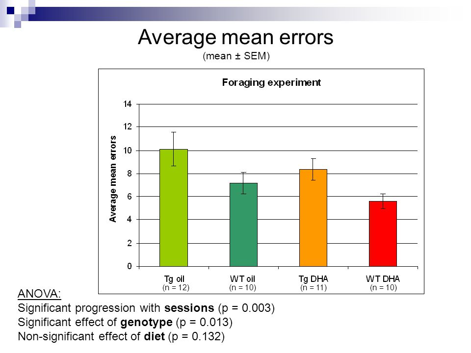 Average mean errors (mean ± SEM) ANOVA: Significant progression with sessions (p = 0.003) Significant effect of genotype (p = 0.013) Non-significant effect of diet (p = 0.132) (n = 12)(n = 10)(n = 11)(n = 10)