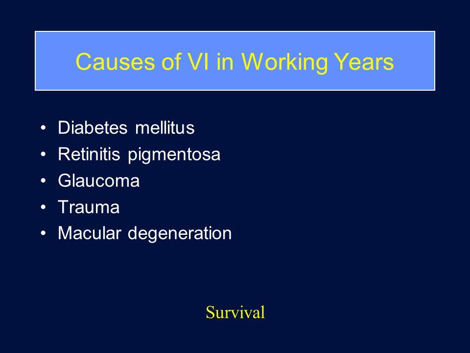 Causes of VI in Working Years Diabetes mellitus Retinitis pigmentosa Glaucoma Trauma Macular degeneration Survival