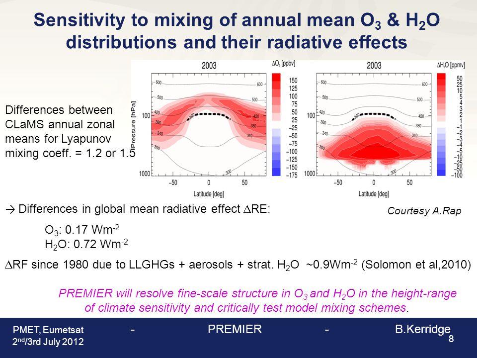 Comparison of GEM-AQ and mm-wave retrieved CO & HCN x-sections - monsoon core 19 ir opacity limit due to cirrus Courtesy of J.Urban mm-wave PMET, Eumetsat - PREMIER - B.Kerridge 2 nd /3rd July 2012