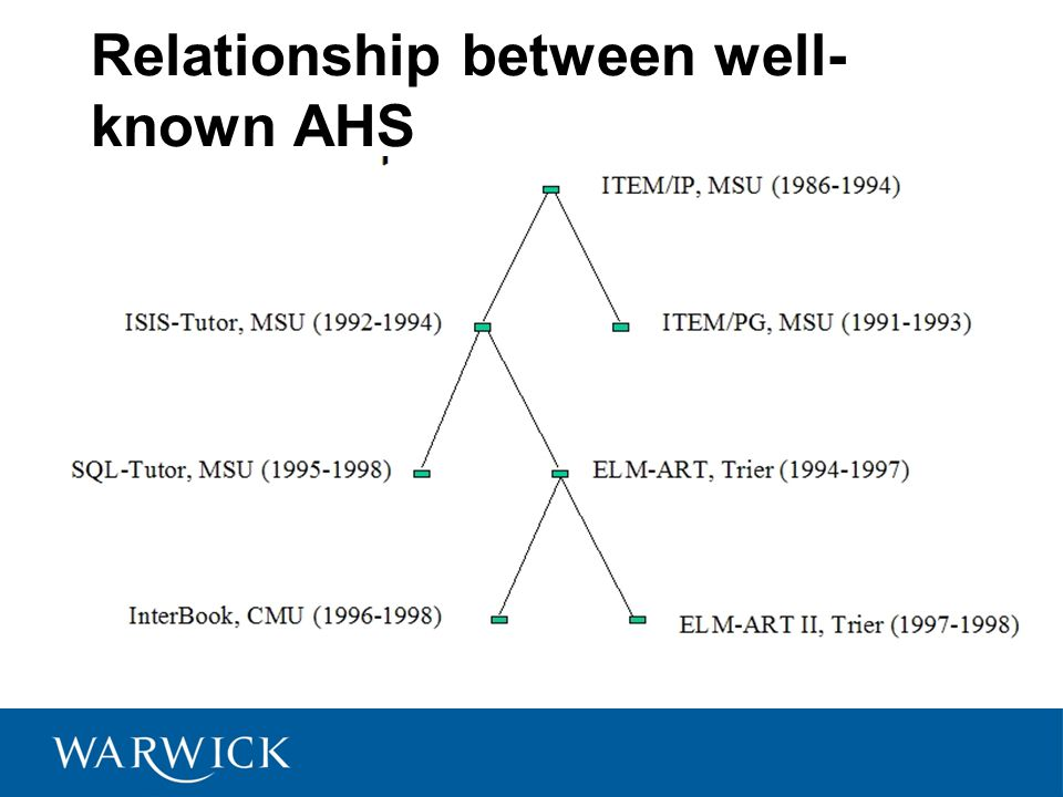 Relationship between well- known AHS