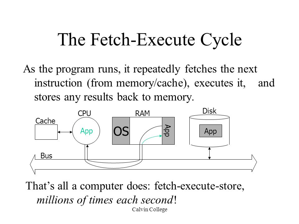 Calvin College The Fetch-Execute Cycle As the program runs, it repeatedly fetches the next instruction (from memory/cache), executes it, and stores any results back to memory.