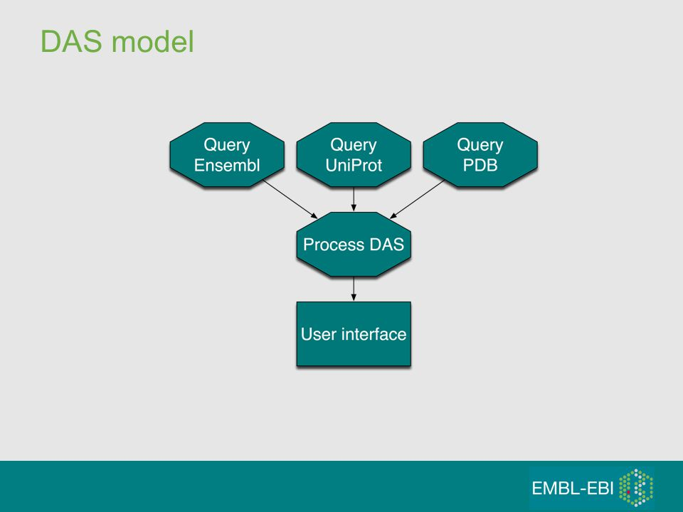 DAS model