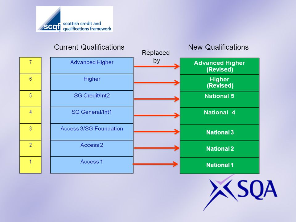 Current QualificationsNew Qualifications Replaced by (Revised) National 1 National 2 National 3