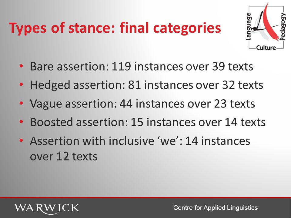 Centre for Applied Linguistics Types of stance: final categories Bare assertion: 119 instances over 39 texts Hedged assertion: 81 instances over 32 texts Vague assertion: 44 instances over 23 texts Boosted assertion: 15 instances over 14 texts Assertion with inclusive 'we': 14 instances over 12 texts