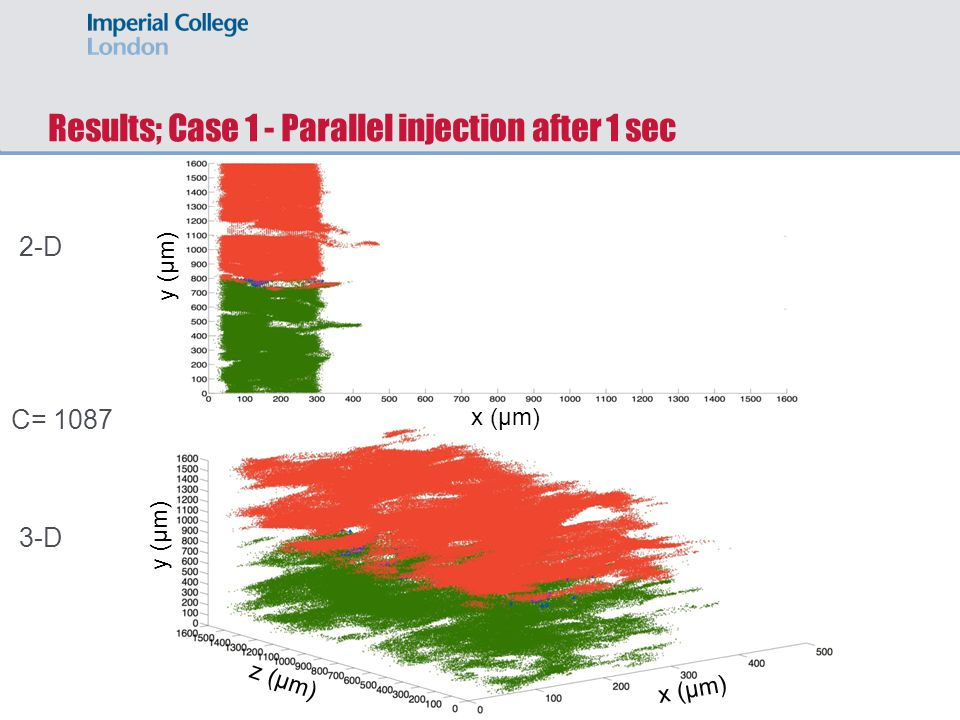 Results; Case 1 - Parallel injection after 1 sec 2-D 3-D x (μm) y (μm) z (μm) y (μm) C= 1087