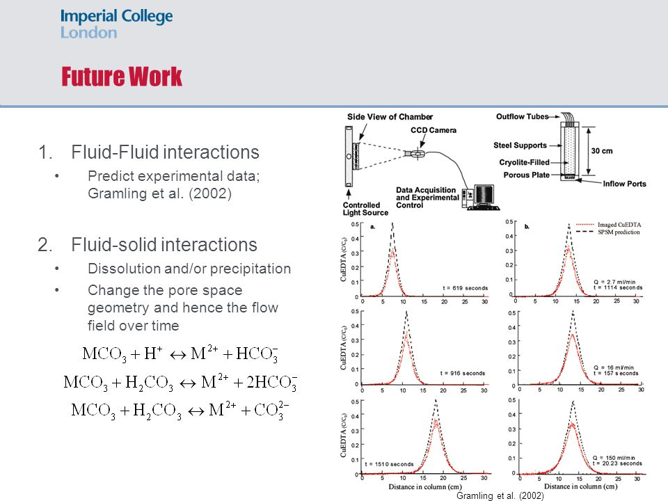 Future Work 1.Fluid-Fluid interactions Predict experimental data; Gramling et al.
