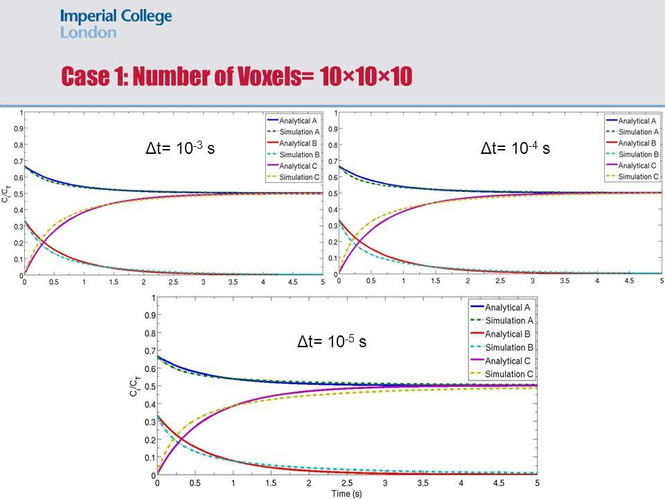 Case 1: Number of Voxels= 10×10×10 Δt= 10 -5 s Δt= 10 -4 sΔt= 10 -3 s