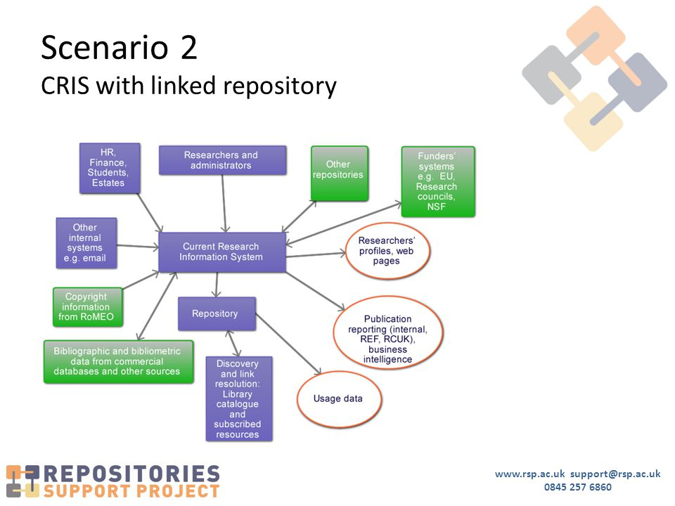 www.rsp.ac.uk support@rsp.ac.uk 0845 257 6860 Scenario 2 CRIS with linked repository