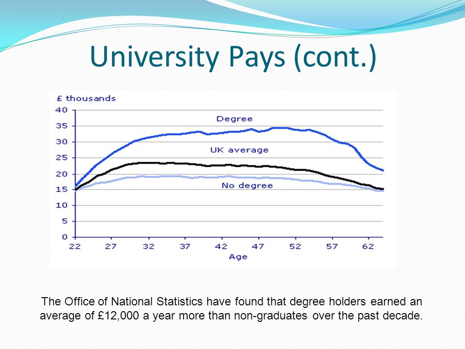 University Pays (cont.) The Office of National Statistics have found that degree holders earned an average of £12,000 a year more than non-graduates over the past decade.
