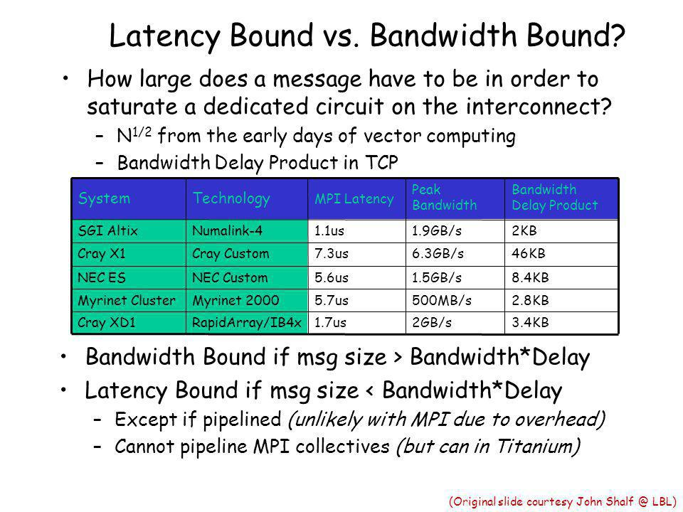 Latency Bound vs. Bandwidth Bound.