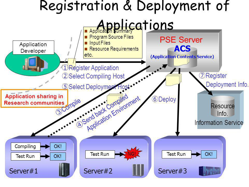 Application sharing in Research communities Information Service ⑦ Register Deployment Info.