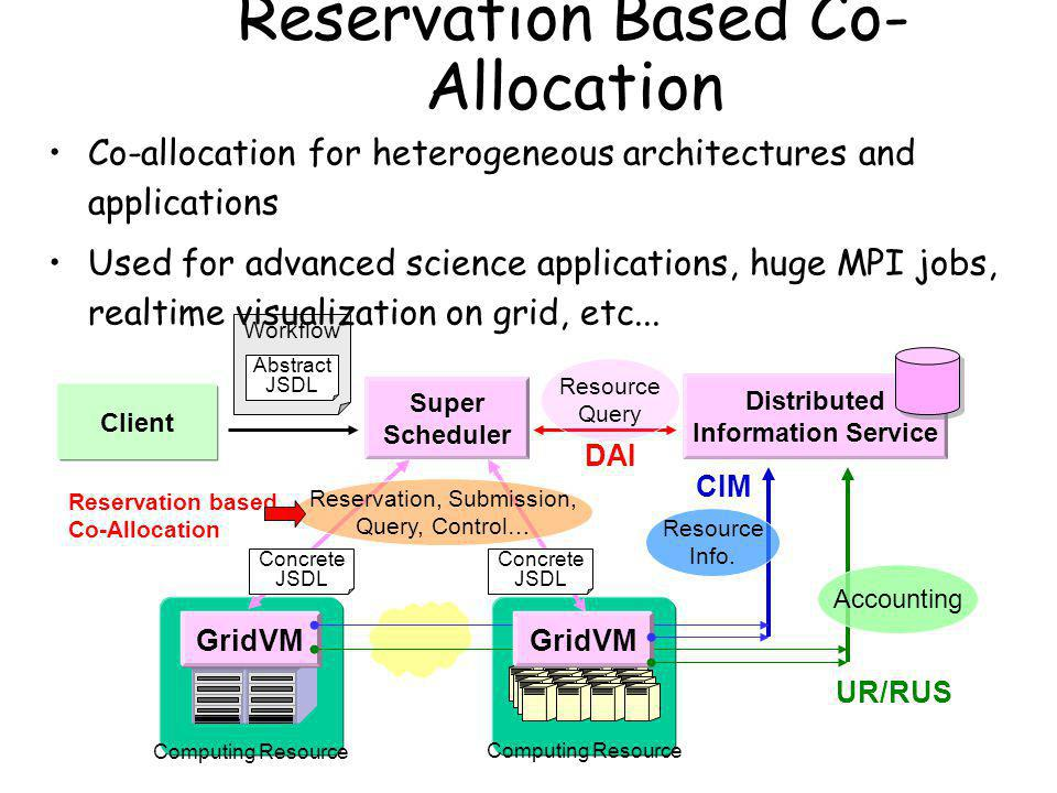 Reservation Based Co- Allocation Computing Resource GridVM Accounting CIM UR/RUS GridVM Resource Info.