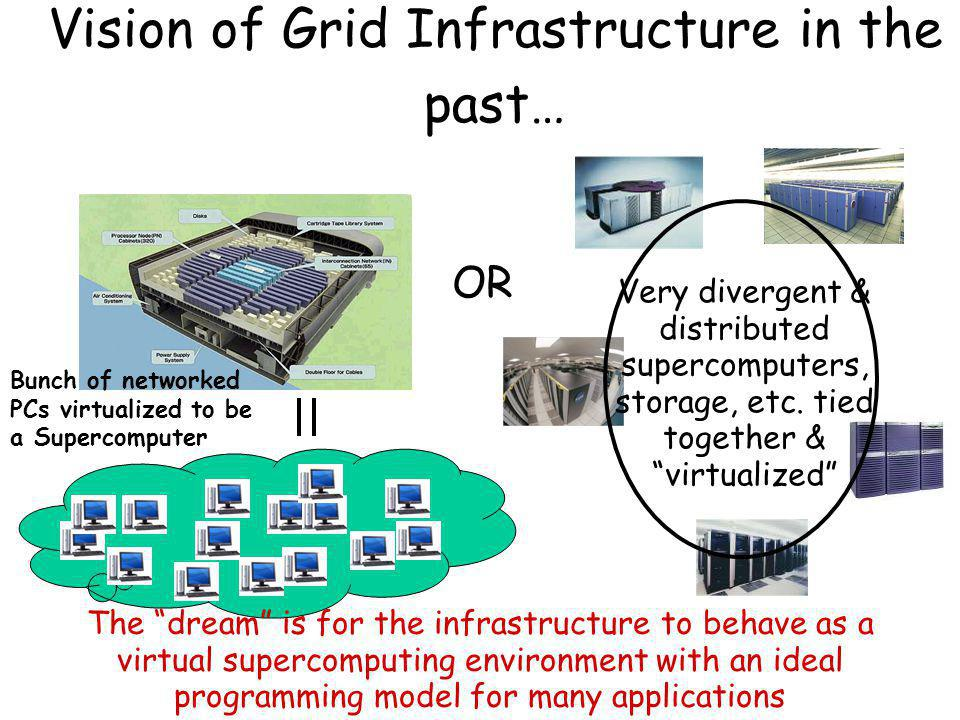 Vision of Grid Infrastructure in the past… Bunch of networked PCs virtualized to be a Supercomputer Very divergent & distributed supercomputers, storage, etc.