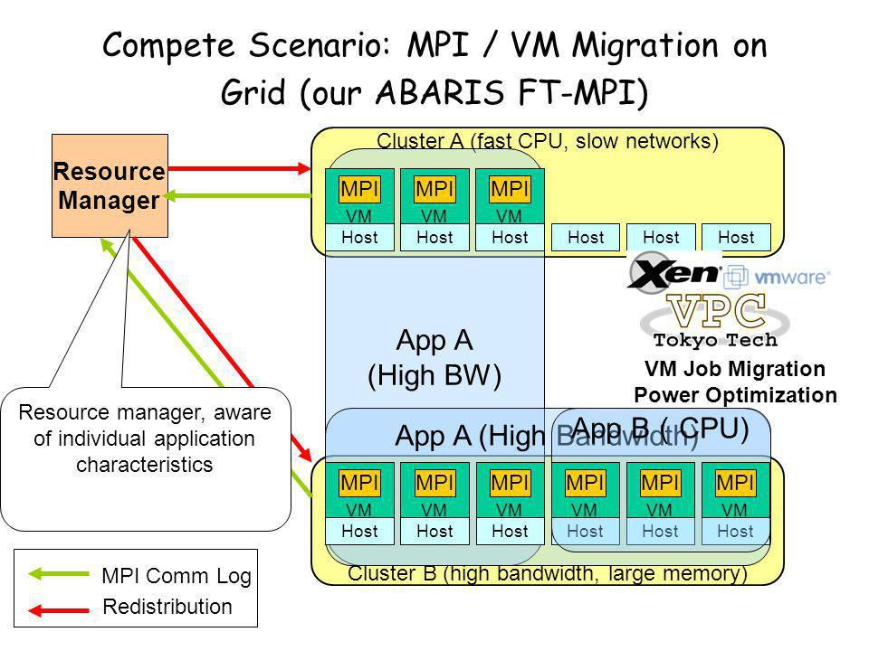 Cluster A (fast CPU, slow networks) Cluster B (high bandwidth, large memory) App A (High BW) Compete Scenario: MPI / VM Migration on Grid (our ABARIS FT-MPI) MPI Comm Log Redistribution Resource Manager Host VM MPI VM MPI VM MPI Host App A (High Bandwidth) Host App B ( CPU) VM MPI VM MPI VM MPI Resource manager, aware of individual application characteristics Host VM MPI VM MPI VM MPI VM Job Migration Power Optimization