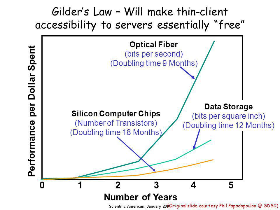 Gilder's Law – Will make thin-client accessibility to servers essentially free Scientific American, January 2001 Number of Years 012345 Performance per Dollar Spent Data Storage (bits per square inch) (Doubling time 12 Months) Optical Fiber (bits per second) (Doubling time 9 Months) Silicon Computer Chips (Number of Transistors) (Doubling time 18 Months) (Original slide courtesy Phil Papadopoulos @ SDSC)