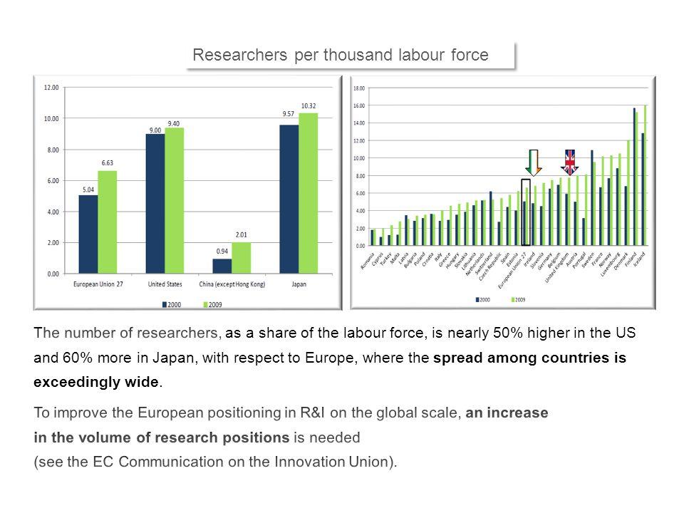 Researchers per thousand labour force
