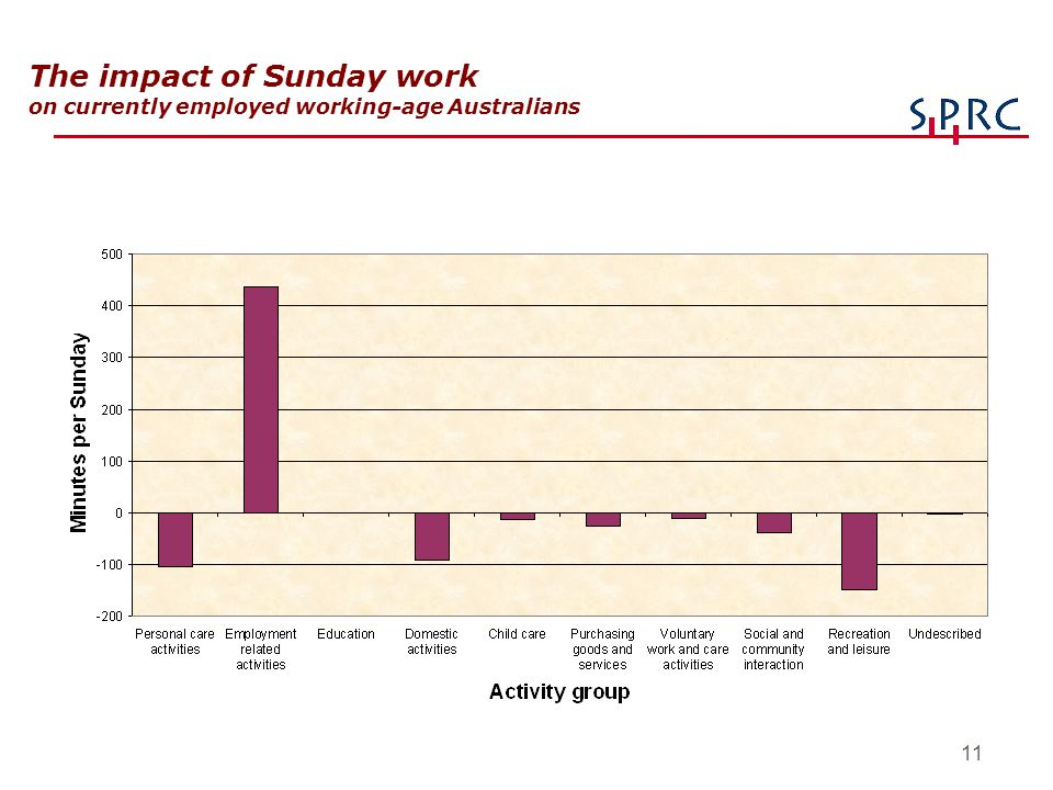 11 The impact of Sunday work on currently employed working-age Australians