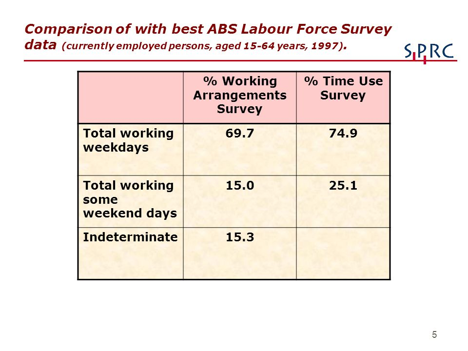 5 Comparison of with best ABS Labour Force Survey data (currently employed persons, aged 15-64 years, 1997). % Working Arrangements Survey % Time Use