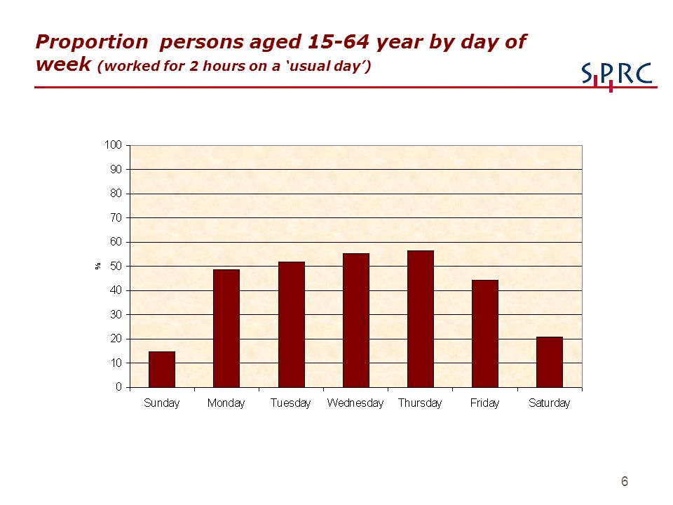 6 Proportion persons aged 15-64 year by day of week (worked for 2 hours on a 'usual day')