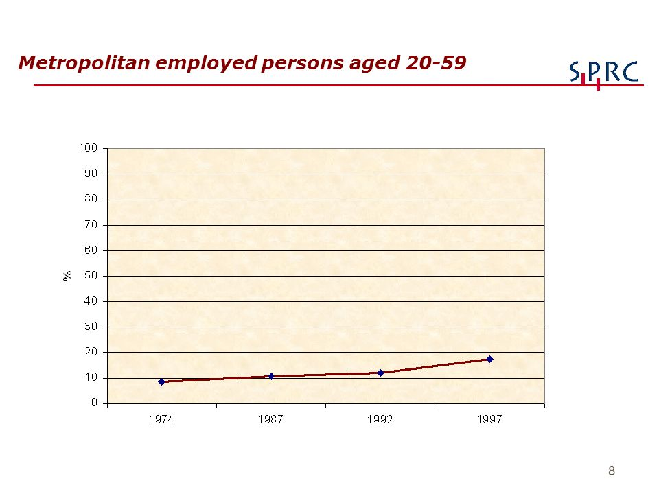 8 Metropolitan employed persons aged 20-59