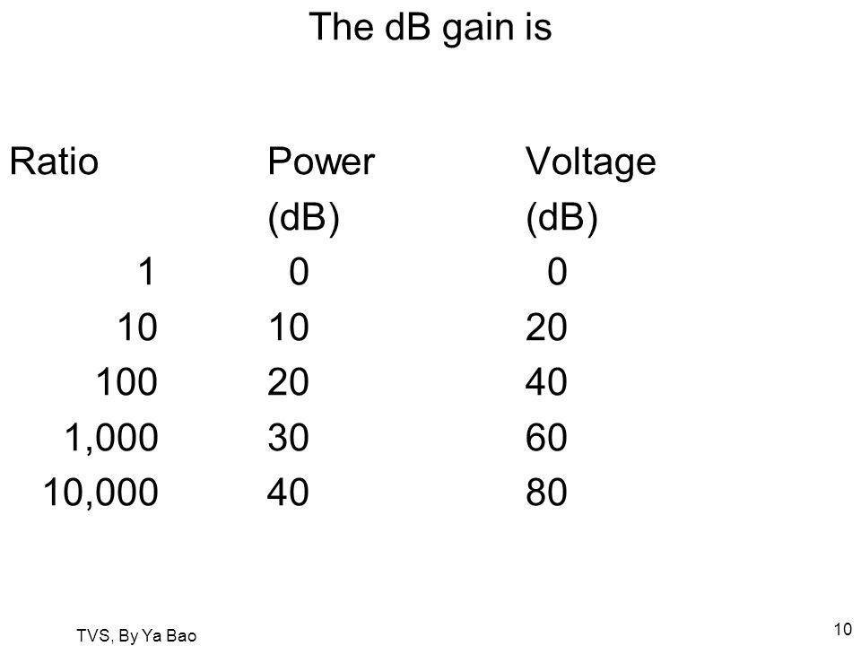 TVS, By Ya Bao 10 The dB gain is RatioPowerVoltage(dB) 1 0 0 101020 1002040 1,0003060 10,0004080