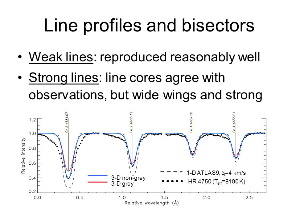 Line profiles and bisectors Weak lines: reproduced reasonably well Strong lines: line cores agree with observations, but wide wings and strong asymmetry are not predicted by the model Bisectors: small span, weak blue asymmetry 3-D non-grey 3-D grey HR 4750 (T eff =8100 K) 1-D ATLAS9,  t =4 km/s