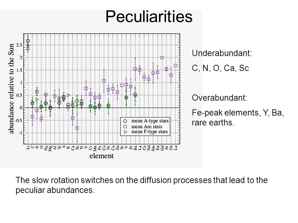 Peculiarities Underabundant: C, N, O, Ca, Sc Overabundant: Fe-peak elements, Y, Ba, rare earths. The slow rotation switches on the diffusion processes