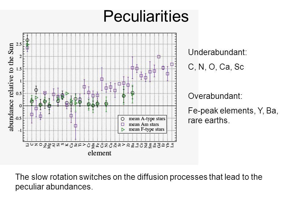 Velocity fields 32Aqr: R=120000, 65000, 45000, 30000