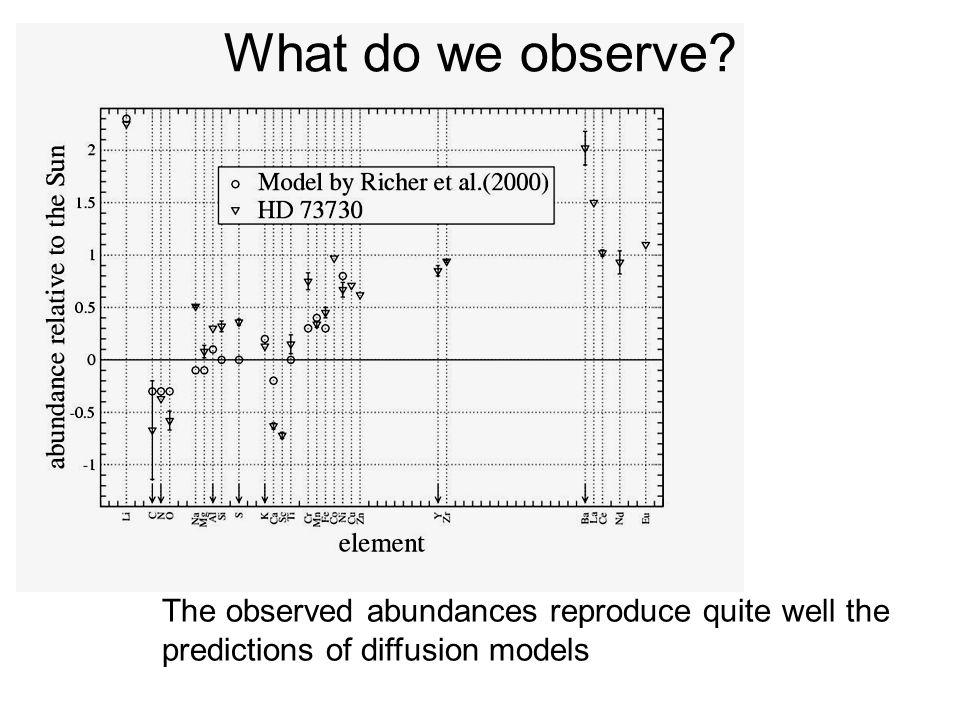 What do we observe.