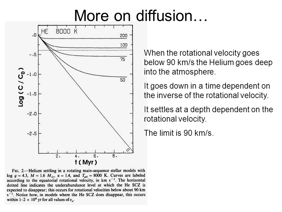 More on diffusion… When the rotational velocity goes below 90 km/s the Helium goes deep into the atmosphere.