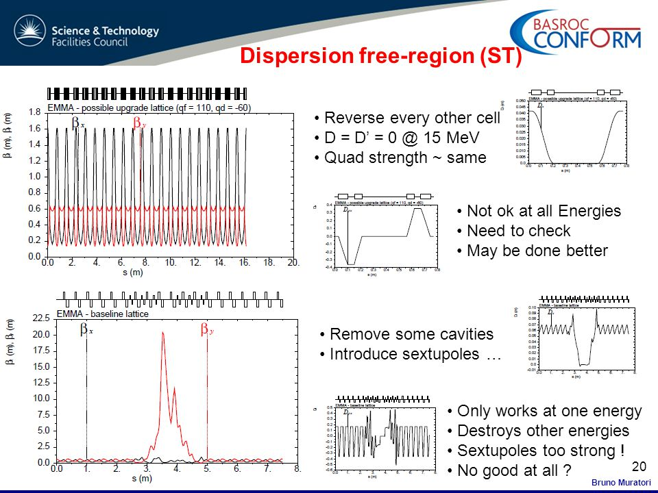 Bruno Muratori FFAG'11 20 Dispersion free-region (ST) Reverse every other cell D = D' = 0 @ 15 MeV Quad strength ~ same Not ok at all Energies Need to check May be done better Remove some cavities Introduce sextupoles … Only works at one energy Destroys other energies Sextupoles too strong .