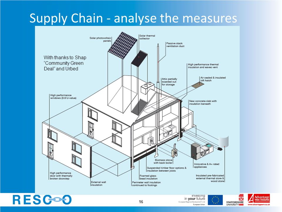 Supply Chain - analyse the measures 16 With thanks to Shap Community Green Deal and Urbed