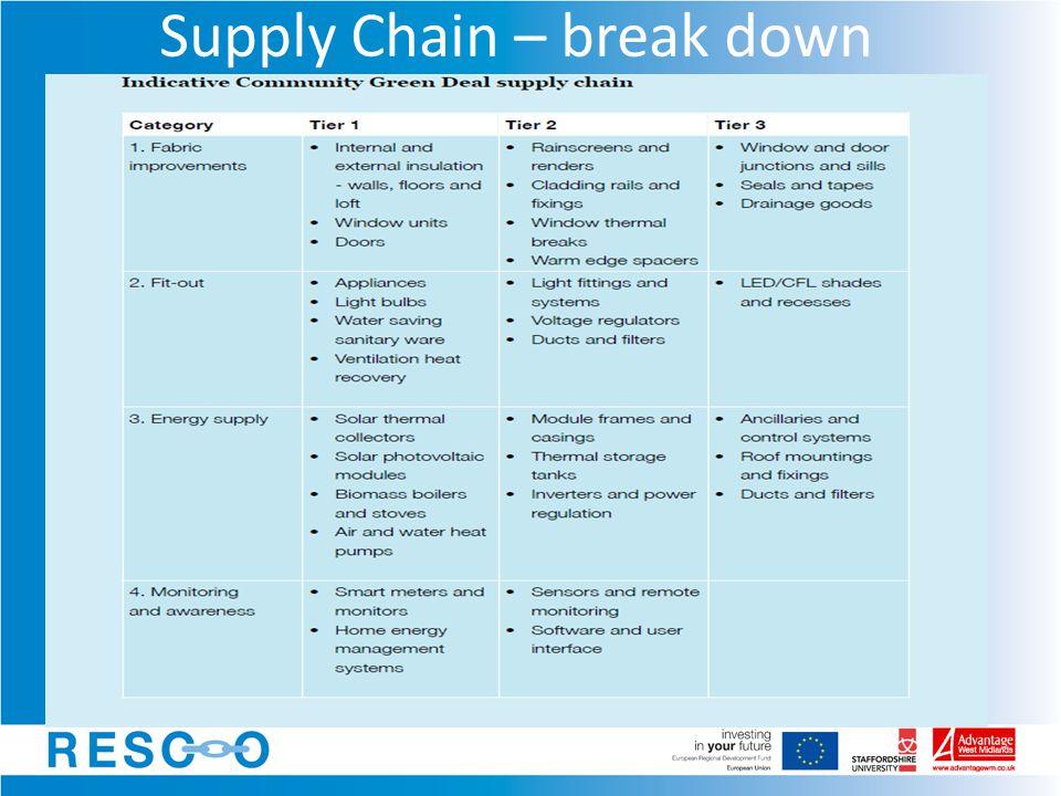 Supply Chain – break down