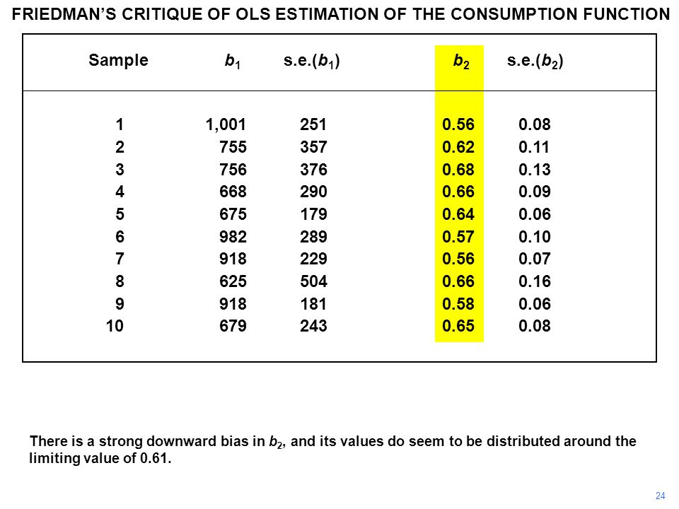 FRIEDMAN'S CRITIQUE OF OLS ESTIMATION OF THE CONSUMPTION FUNCTION Sample b 1 s.e.(b 1 ) b 2 s.e.(b 2 ) 11, There is a strong downward bias in b 2, and its values do seem to be distributed around the limiting value of 0.61.