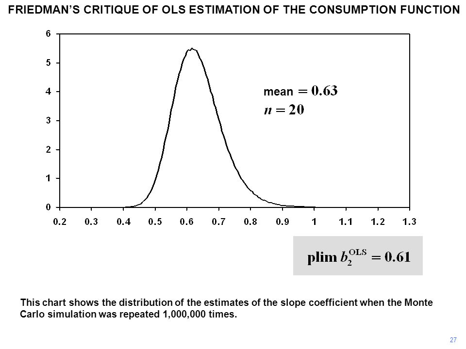 FRIEDMAN'S CRITIQUE OF OLS ESTIMATION OF THE CONSUMPTION FUNCTION This chart shows the distribution of the estimates of the slope coefficient when the Monte Carlo simulation was repeated 1,000,000 times.