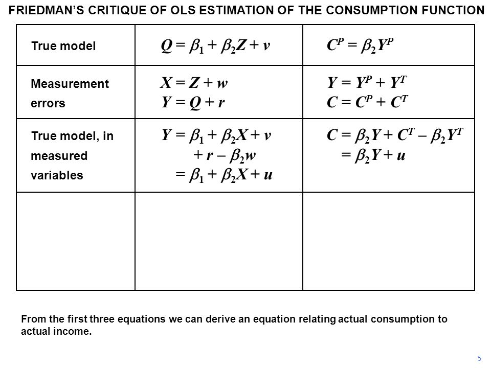FRIEDMAN'S CRITIQUE OF OLS ESTIMATION OF THE CONSUMPTION FUNCTION From the first three equations we can derive an equation relating actual consumption to actual income.