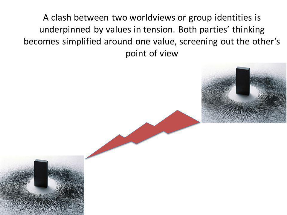 A clash between two worldviews or group identities is underpinned by values in tension.