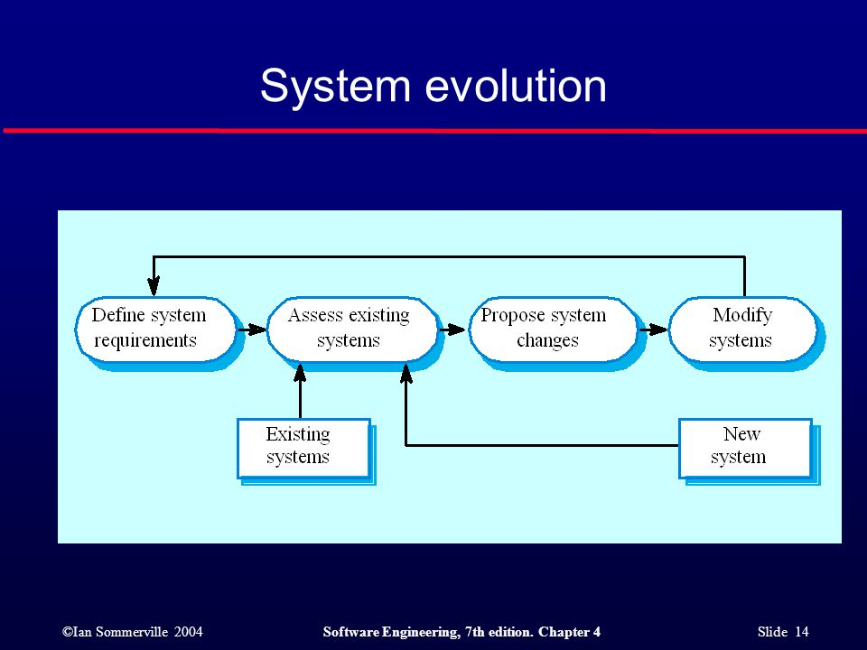 ©Ian Sommerville 2004Software Engineering, 7th edition. Chapter 4 Slide 14 System evolution
