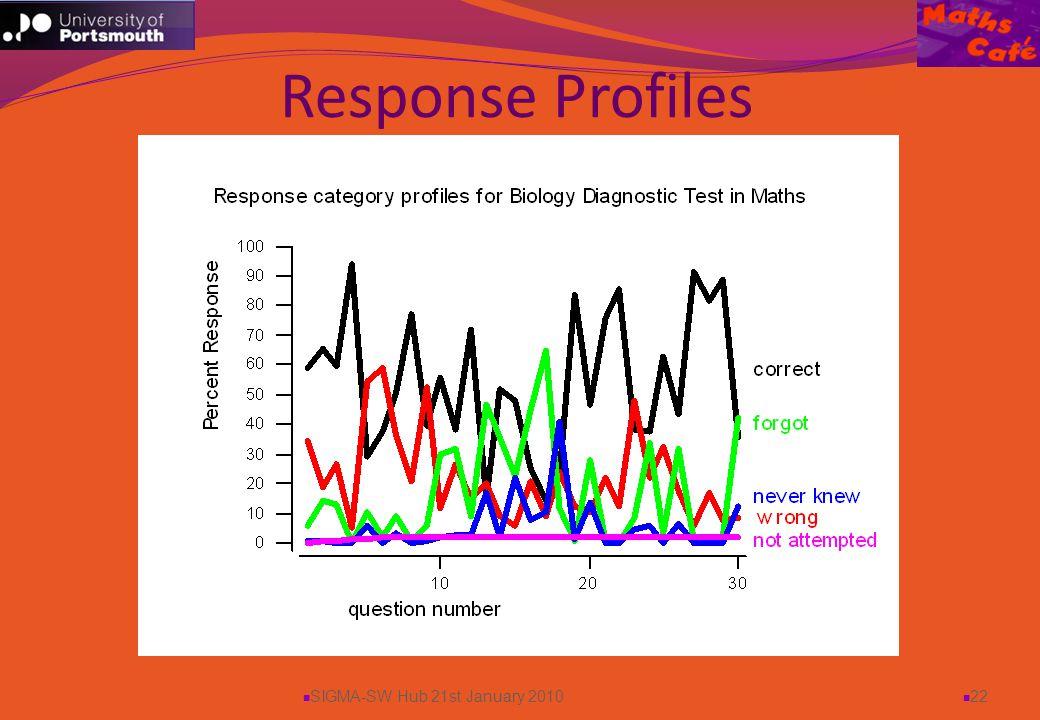 SIGMA-SW Hub 21st January 2010 22 Response Profiles