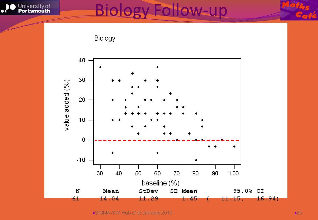 SIGMA-SW Hub 21st January 2010 25 Biology Follow-up N Mean StDev SE Mean 95.0% CI 61 14.04 11.29 1.45 ( 11.15, 16.94)