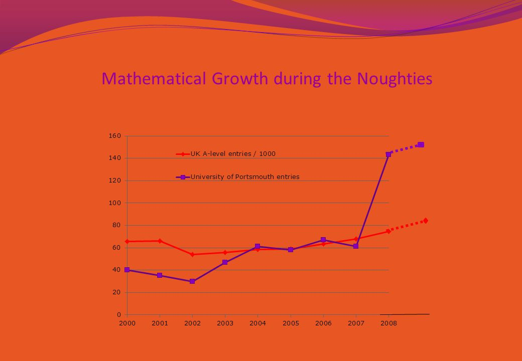 Mathematical Growth during the Noughties